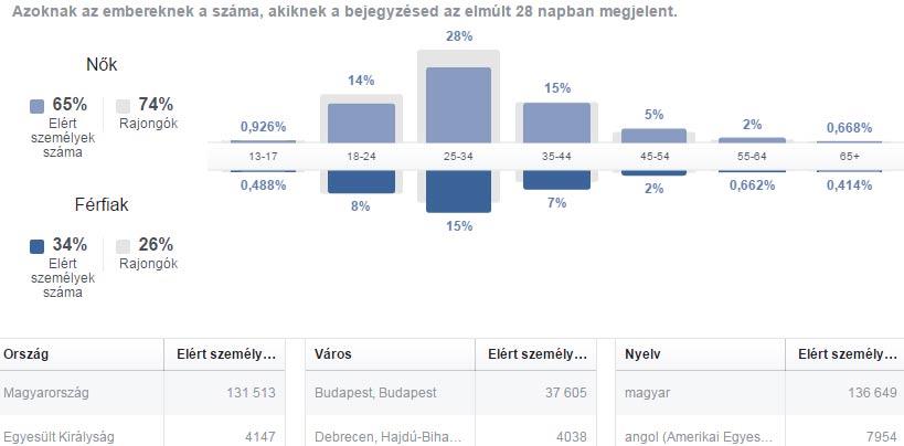 olvasói statisztika