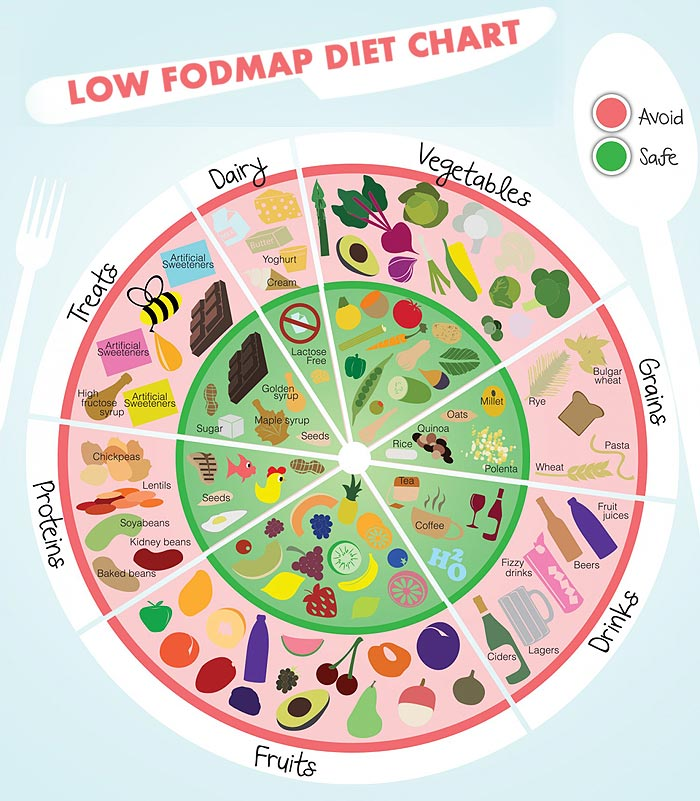 diéta has ellen
