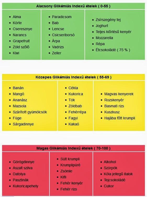 glikémiás index táblázat